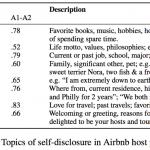 Airbnb profile topics