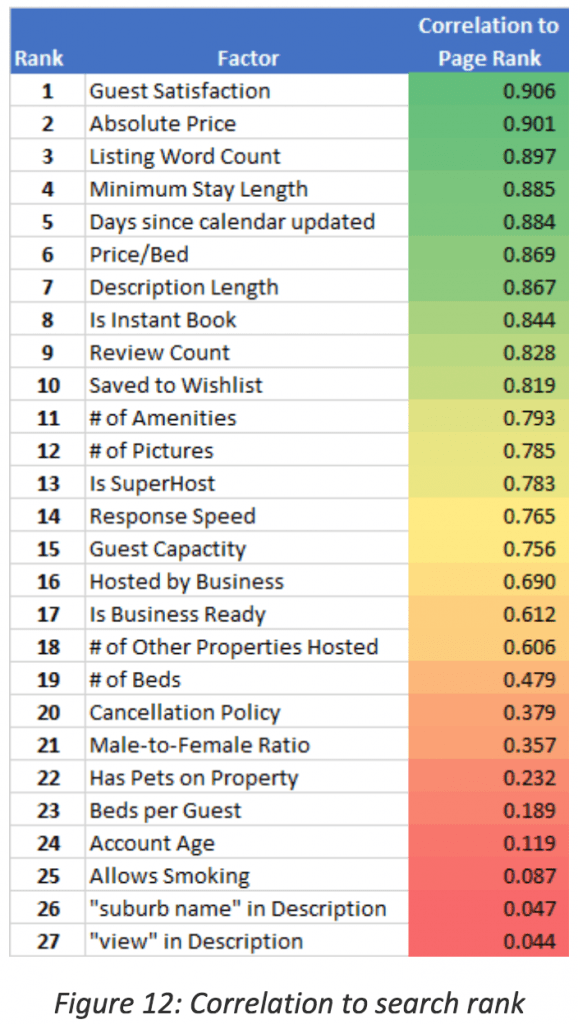 Reddit - Airbnb's Search Rank Algorithm