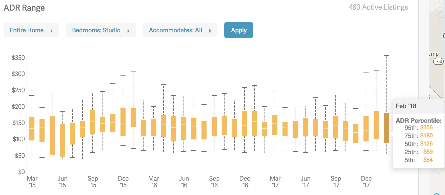 AirDNA MarketMinder Review - ADR Range