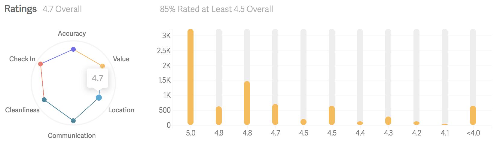 AirDNA MarketMinder - Ratings