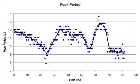 listing price on airbnb peak periods