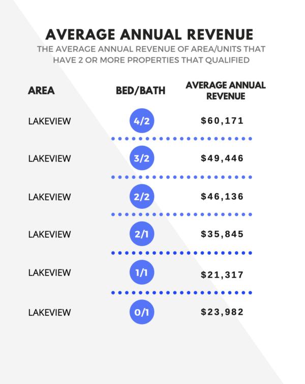 short term Rental Market Analysis