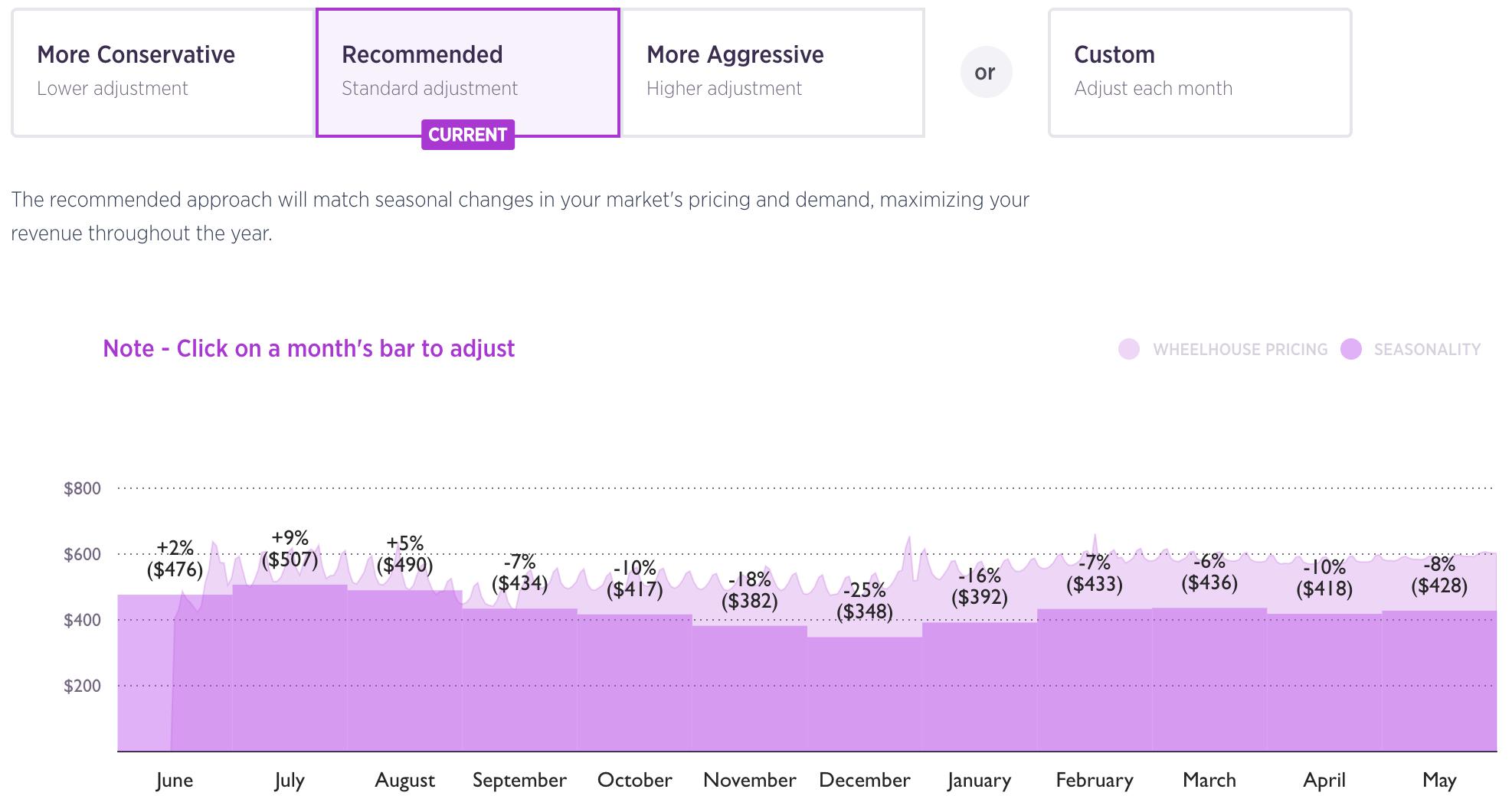seasonality adjustment graphic in wheelhouse overall opinion